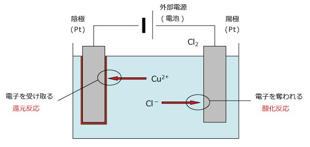 化学講座 第28回:電気分解【さ...