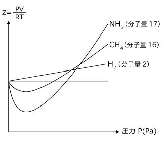 化学講座 第41回:Z-P曲線とファンデルワールスの式 | 私立・国公立 ...