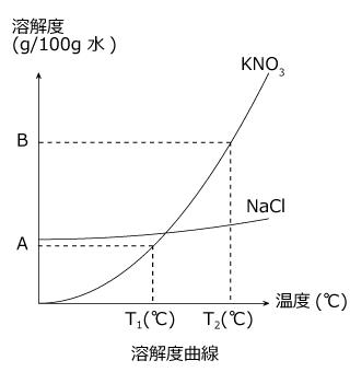 化学講座 第44回:固体の溶解度...